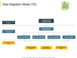 Advanced Analytics Local Environment Data Integration Model Integration Ppt Introduction