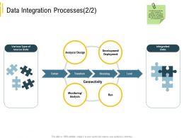Advanced Analytics Local Environment Data Integration Processes Connectivity Ppt Inspiration