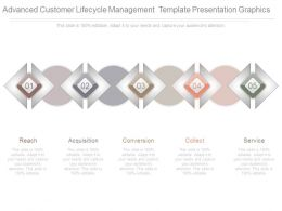 Advanced Customer Lifecycle Management Template Presentation Graphics