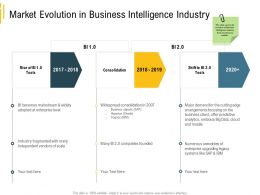 Advanced Environment Market Evolution In Business Intelligence Industry 2017 To 2020 Years Ppts Tips