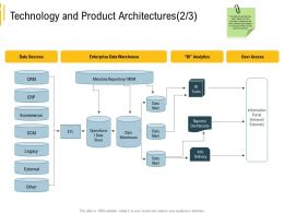 Advanced Environment Technology And Product Architectures External Legacy Ppt Images