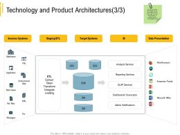 Advanced Environment Technology And Product Architectures Sources Systems Ppt Ideas