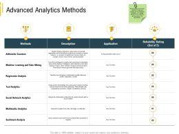 Advanced Local Environment Advanced Analytics Methods Sentiment Analysis Ppt Graphics