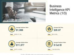 Advanced Local Environment Business Intelligence KPI Metrics Unit Price Ppt Aids Styles
