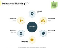 Advanced Local Environment Dimensional Modelling Branch Ppt Visual Aids Example 2015