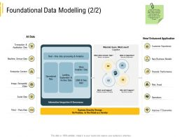 Advanced Local Environment Foundational Data Modelling Financial Performance Ppt Objects
