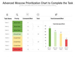 Advanced Moscow Prioritization Chart To Complete The Task