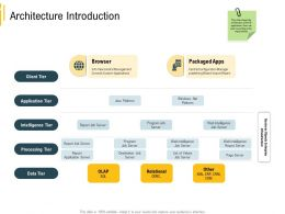 Advanced Results Local Environment Architecture Introduction Data Tier Ppt Styles Vector