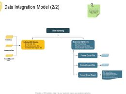 Advanced Results Local Environment Data Integration Model Commercial Data Ppt Summary
