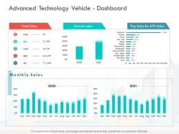 Advanced Technology Vehicle Dashboard Loss Revenue Financials Decline Automobile Company Ppt Image