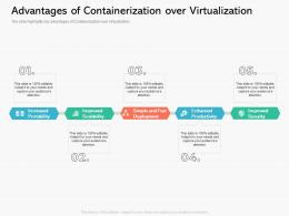 Advantages Of Containerization Over Virtualization Ppt Powerpoint Presentation Outline Good