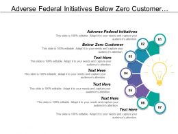 Adverse Federal Initiatives Below Zero Customer System Process