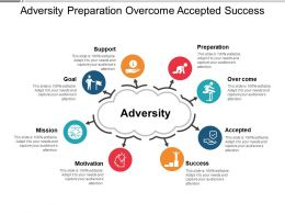 Adversity Preparation Overcome Accepted Success