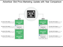 Advertiser Slot Price Marketing Update With Year Comparison