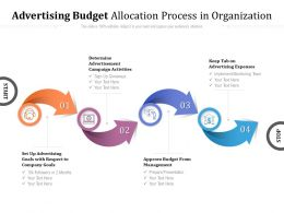 Advertising Budget Allocation Process In Organization