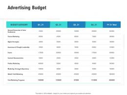 Advertising Budget Competitor Analysis Product Management Ppt Rules
