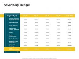 Advertising Budget Product Competencies Ppt Mockup