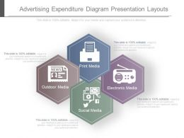 Advertising Expenditure Diagram Presentation Layouts