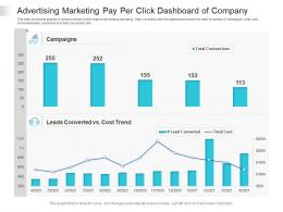 Advertising Marketing Pay Per Click Dashboard Of Company Powerpoint Template