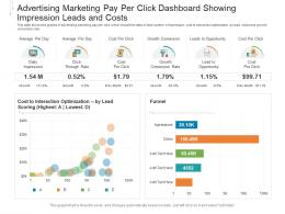 Advertising Marketing Pay Per Click Dashboard Showing Impression Leads And Costs Powerpoint Template