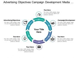 Advertising Objectives Campaign Development Media Planning Media Buying