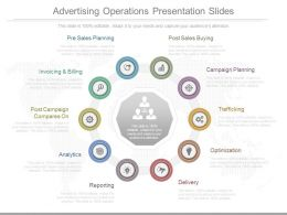 Advertising Operations Presentation Slides
