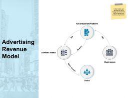 Advertising Revenue Model Businesses Ppt Powerpoint Presentation Templates