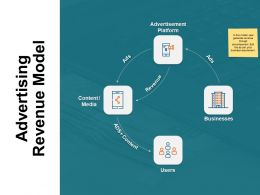 Advertising Revenue Model Content Ppt Powerpoint Presentation Gallery Designs