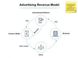 Advertising Revenue Model Ppt Powerpoint Presentation Tips