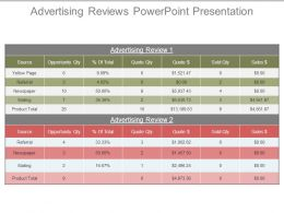 Advertising Reviews Powerpoint Presentation