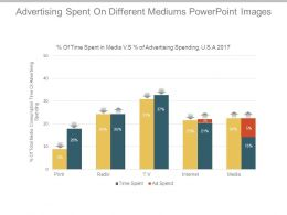 Advertising Spent On Different Mediums Powerpoint Images