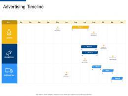advertising timeline factor strategies for customer targeting ppt ideas