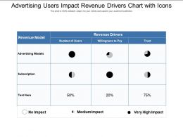 Advertising Users Impact Revenue Drivers Chart With Icons