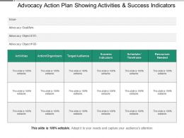 Advocacy Action Plan Showing Activities And Success Indicators