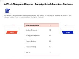 Adwords Management Proposal Campaign Setup And Execution Timeframe Ppt Download