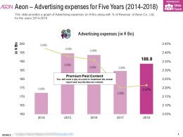 Aeon Advertising Expenses For Five Years 2014-2018