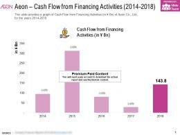 Aeon Cash Flow From Financing Activities 2014-2018