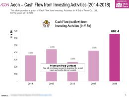 Aeon Cash Flow From Investing Activities 2014-2018