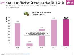 Aeon Cash Flow From Operating Activities 2014-2018
