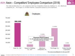 Aeon Competitors Employees Comparison 2018