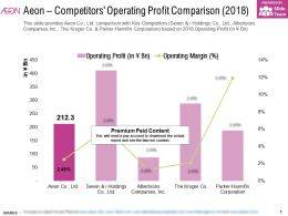 Aeon Competitors Operating Profit Comparison 2018