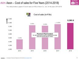 Aeon Cost Of Sales For Five Years 2014-2018