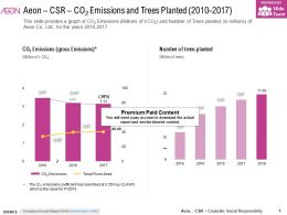 Aeon CSR CO2 Emissions And Trees Planted 2010-2017