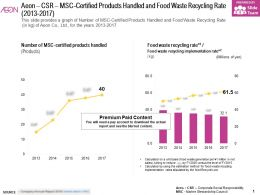 Aeon CSR MSC Certified Products Handled And Food Waste Recycling Rate 2013-2017
