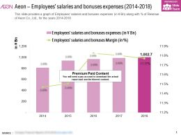 Aeon Employees Salaries And Bonuses Expenses 2014-2018