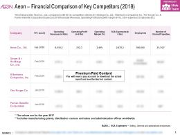 Aeon Financial Comparison Of Key Competitors 2018