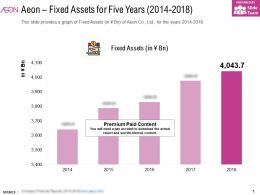 Aeon Fixed Assets For Five Years 2014-2018