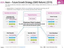 Aeon Future Growth Strategy GMS Reform 2019