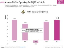 Aeon GMS Operating Profit 2014-2018