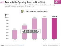 Aeon GMS Operating Revenue 2014-2018